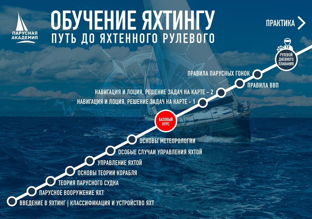 Яхт клубы москвы обучение мужские клубы рядом